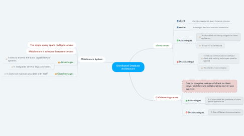 Mind Map: Distributed Database Architecture