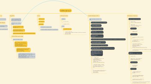 Mind Map: กรณีศึกษาผู้ป่วยนอก
