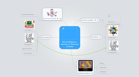 Mind Map: Rol de Maestro y Alumno en Entornos virtuales