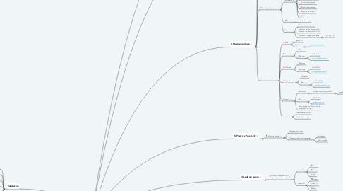 Mind Map: Problemy elektryczne