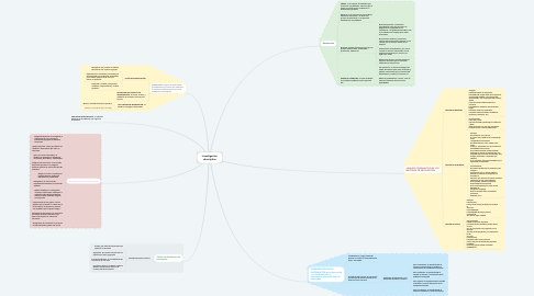 Mind Map: investigación descriptiva