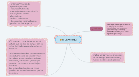Mind Map: B-LEARNING