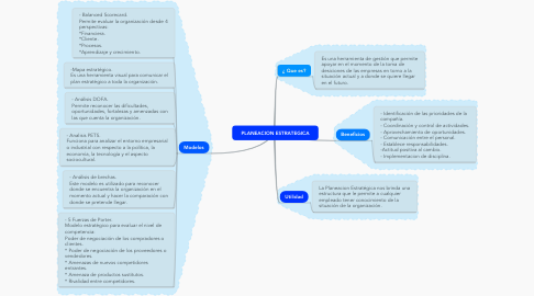 Mind Map: PLANEACION ESTRATEGICA
