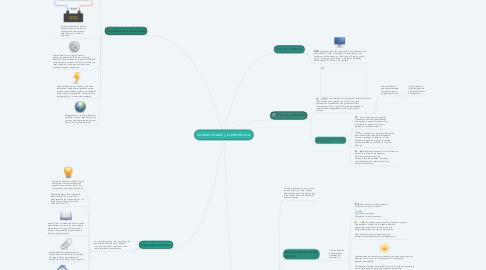Mind Map: La electricidad y la electrónica.