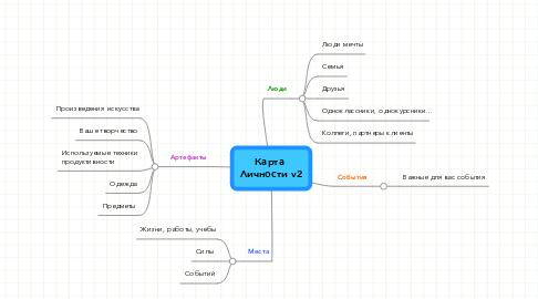 Mind Map: Карта  Личности v2