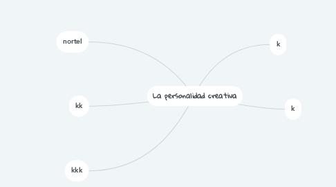 Mind Map: La personalidad creativa