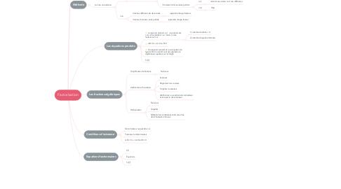 Mind Map: Factorisation