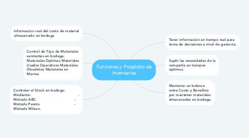 Mind Map: Funciones y Propósito de Inventarios