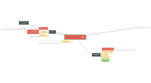 Mind Map: Design Project Brief