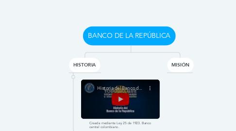 Mind Map: BANCO DE LA REPÚBLICA