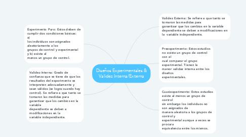 Mind Map: Diseños Experimentales & Validez Interna/Externa