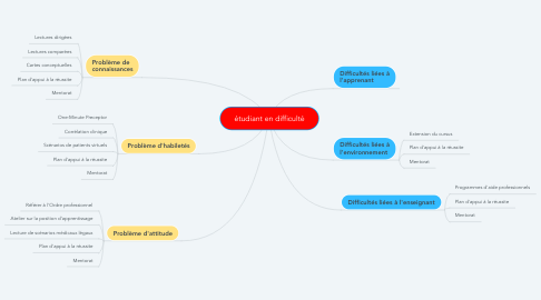Mind Map: étudiant en difficulté