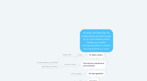 Mind Map: Analizar las fórmulas de tratamiento pronominales en la comunidad caleña desde una óptica sociopragmática: estrato socioeconómico y sexo