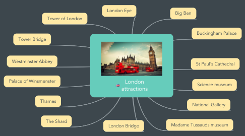Mind Map: London attractions