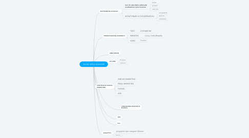 Mind Map: SOCIAL MEDIA MANAGER