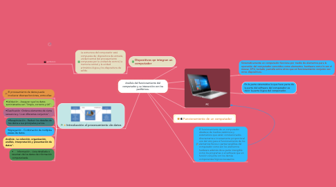Mind Map: Análisis del funcionamiento del computador y su interacción con los periféricos.