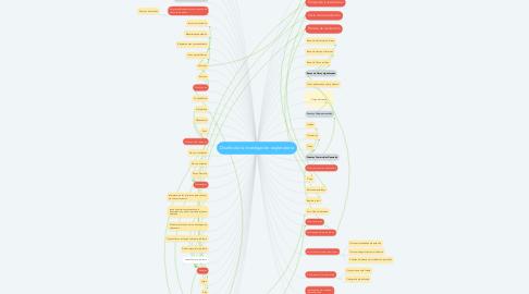 Mind Map: Diseño de la investigación exploratoria