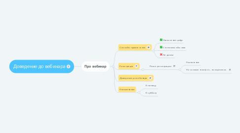 Mind Map: Доведение до вебинара