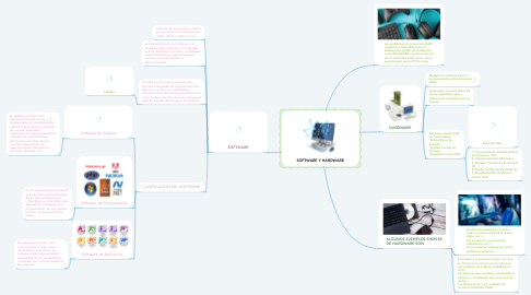 Mind Map: SOFTWARE Y HARDWARE