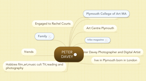 Mind Map: PETER DAVEY