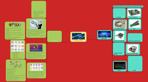 Mind Map: Hardwore y Sofware
