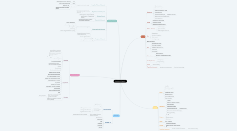 Mind Map: Serotonine & Depressie