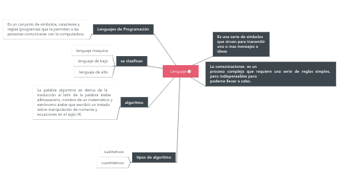 Mind Map: Lenguaje