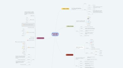 Mind Map: Propiedades sensoriales