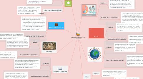 Mind Map: Ciencias con relación a la economía