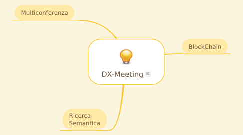 Mind Map: DX-Meeting