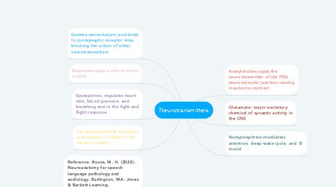 Mind Map: Neurotransmitters