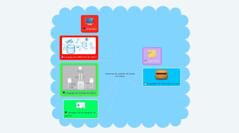 Mind Map: Sistemas de gestión de bases  de datos.
