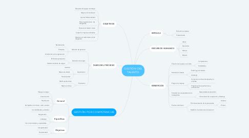 Mind Map: LEY 1010 DE 2016 toda conducta persistente y demostrable, ejercida bajo un trabajador