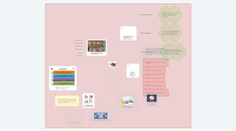 Mind Map: ATENCIÓN PRIMARIA EN LA SALUD