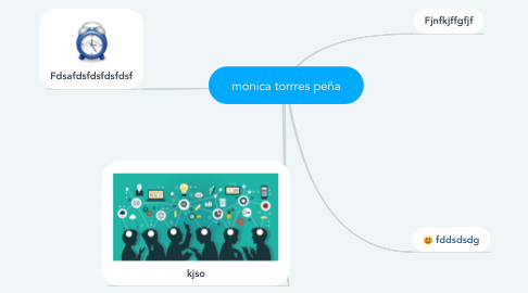 Mind Map: monica torrres peña