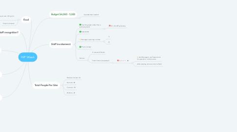 Mind Map: HIP Week