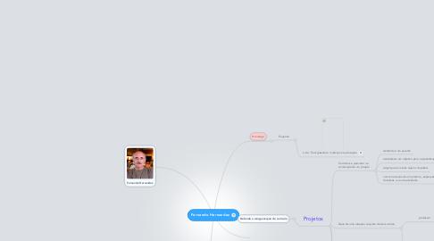 Mind Map: Fernando Hernandez