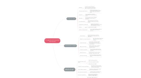 Mind Map: El surgiento de la sociedad de mercado