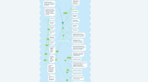Mind Map: Desarrollo del SNC