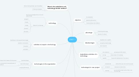Mind Map: UNIT 1