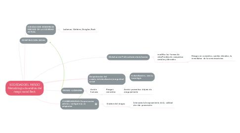 Mind Map: SOCIEDAD DEL  RIESGO Metodología de análisis del riesgo social Beck