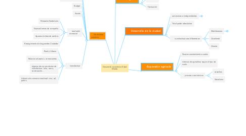 Mind Map: Desarrollo económico Edad Media