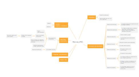Mind Map: Marcas y RSC