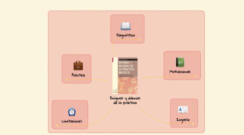 Mind Map: Enigmas y dilemas de la práctica