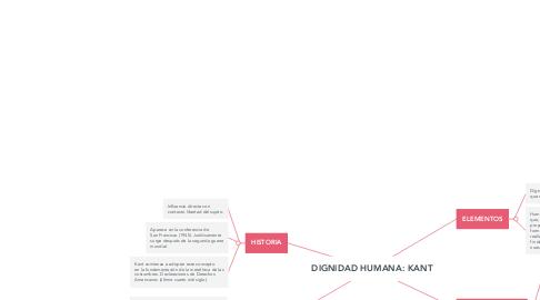 Mind Map: DIGNIDAD HUMANA: KANT