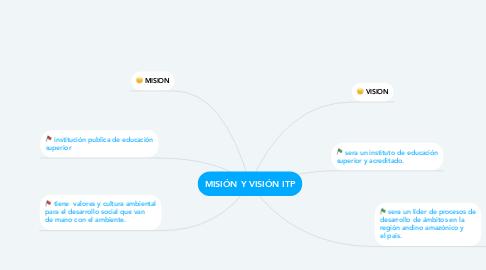 Mind Map: MISIÓN Y VISIÓN ITP