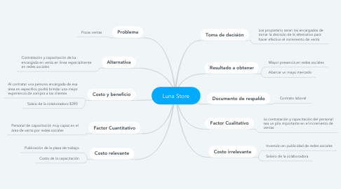Mind Map: Diseño de la investigación  exploratoria: datos secundarios