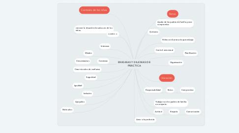 Mind Map: ENIGMAS Y DILEMAS DE PRÁCTICA