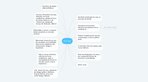 Mind Map: Kacique