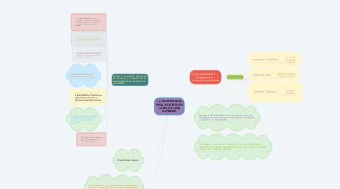 Mind Map: LA COMPETENCIA ORAL Y ESCRITA EN LA EDUCACIÓN SUPERIOR
